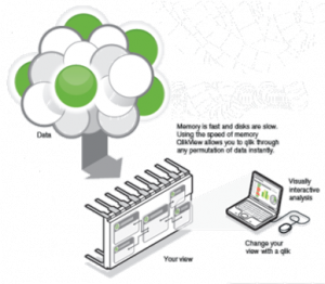 <p>InMemory Analyse beschleunigt den Ladeprozess und ermöglicht hohe Datenvolumen im schnellen Zugriff zu halten!</p>