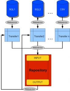 infra-struktur Repository Schema